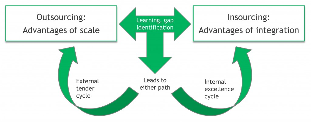 QSI 15-Water-EI-Cycles of Innovation-Fig 1a